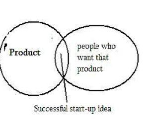 How to launch a successful start-up?