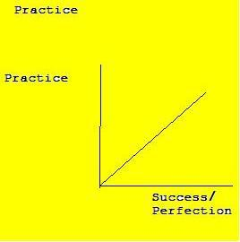 The 10,000 hours rule of success and perfection