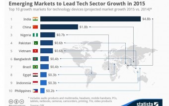Emerging Markets To Dominate Tech Device Growth In 2015, Increasing By 10 Billion USD