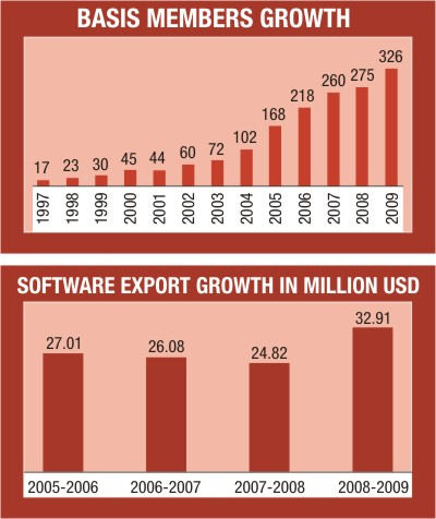 Bangladesh IT industry growth
