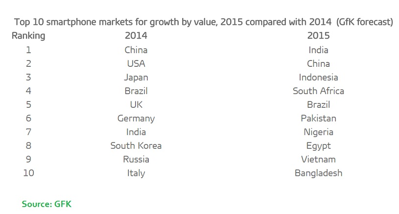 10 Smartphone market for growth by value