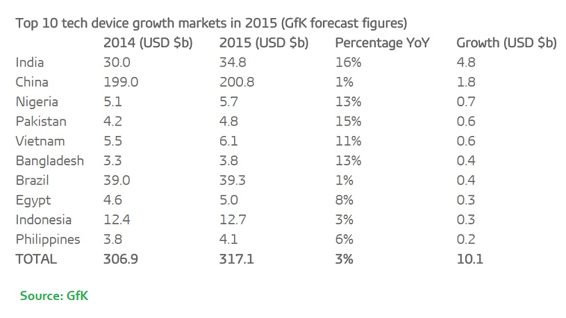 10 tech device growth market