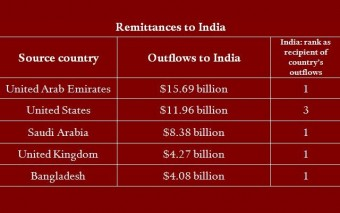 Bangladesh Is The 5th Largest Remittance Source For India