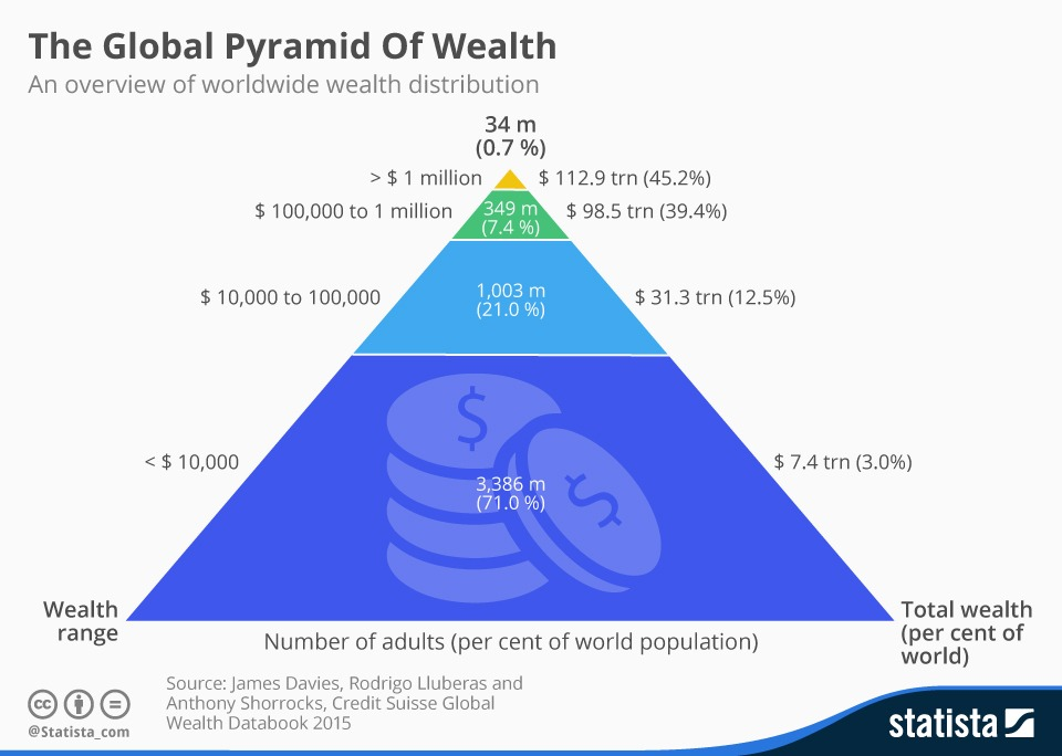 Honduras in addition Public Health Pyramid moreover Watch as well Watch likewise Inequality In Global Wealth Distribution The 1 Now Owns Half Of The Global Wealth. on population pyramid