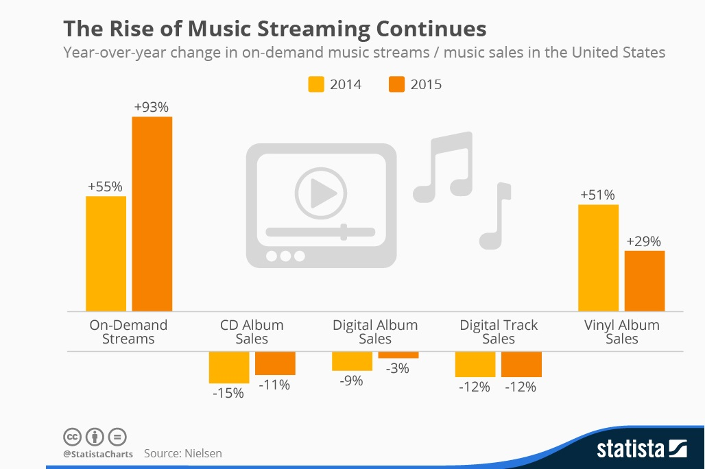 What Startup To Build: The Age Of Music Streaming