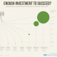 How Much Money Is Enough Money To Start A Company [infographic]