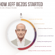 The Incredible Life Of Jeff Bezos, Captured In One Giant Infographic