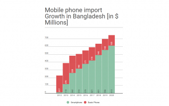 Here Is The Growth Of Mobile Handsets Market In Bangladesh