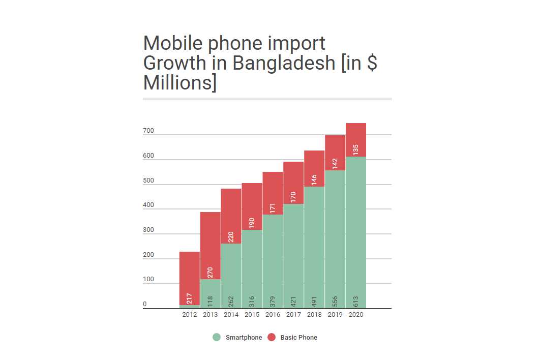 Here Is The Growth Of Mobile Handsets Market In Bangladesh - Future