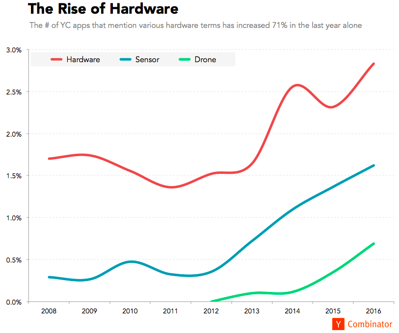 People are starting more hardware companies