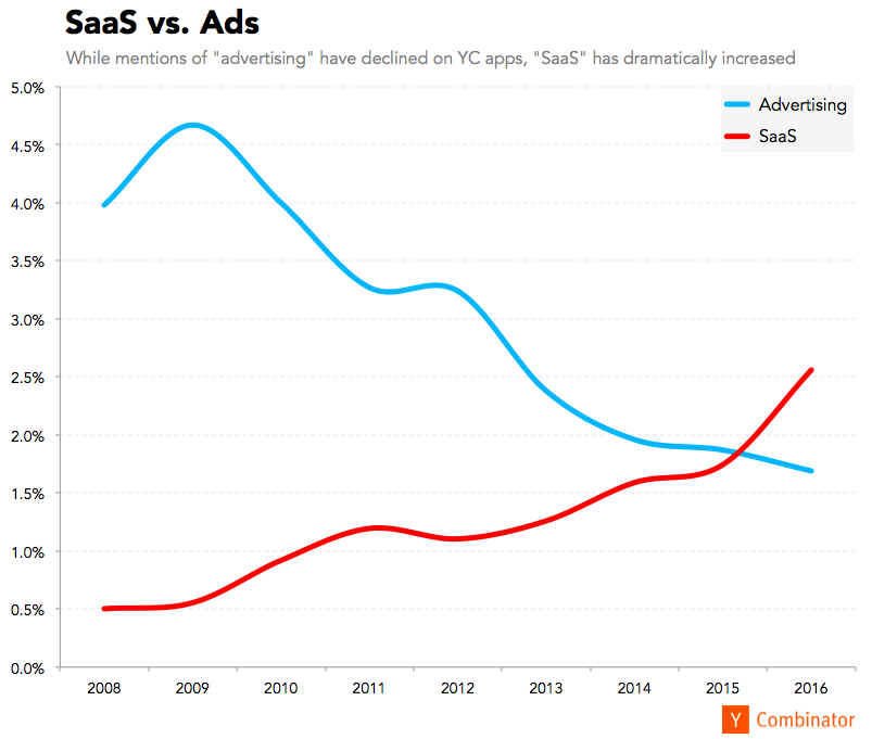 SaaS is outperforming ad model