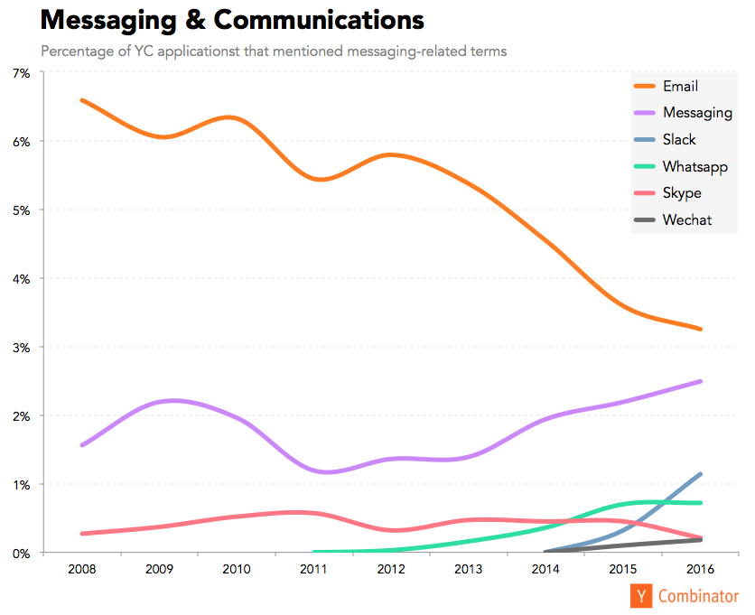 messaging is the new email