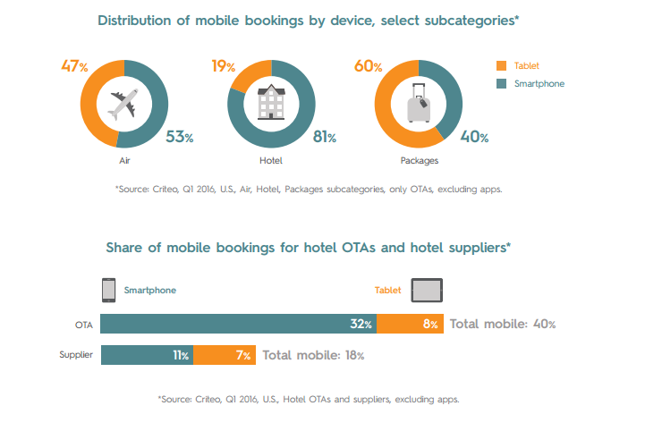 Smartphones Dominate Global Mobile Travel Bookings