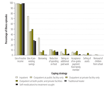 Strategies used by households to cope with payments for health care from various sources, Bangladesh, 2011