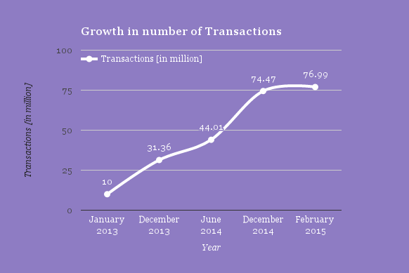 MFS: Growth in number of transactions | Data: USAID | Image by Future Startup