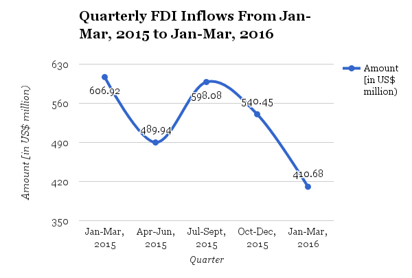 Quarterly Foreign Direct Investment Inflows Continue To Fall