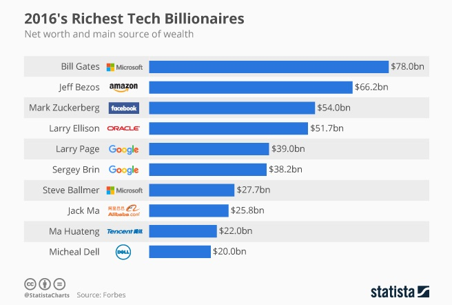 The Age Of Tech: Top 10 Tech Billionaires, 2016 Edition