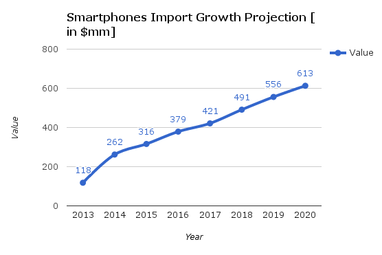 Smartphone Growth Continues