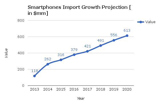 smartphone-growth-project | Data-BMIA | Future Startup
