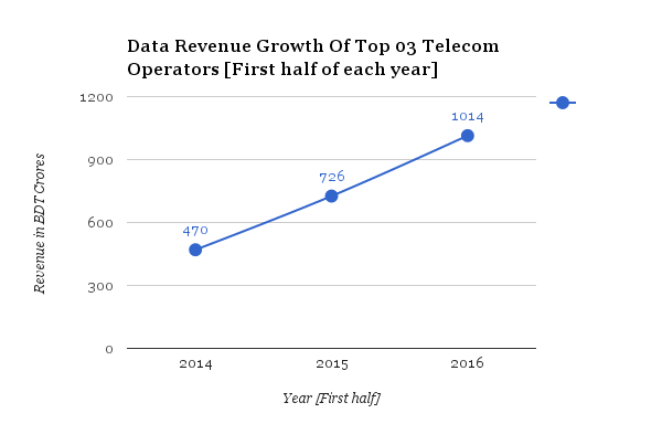 data-revenue-growth-of-top-telcos