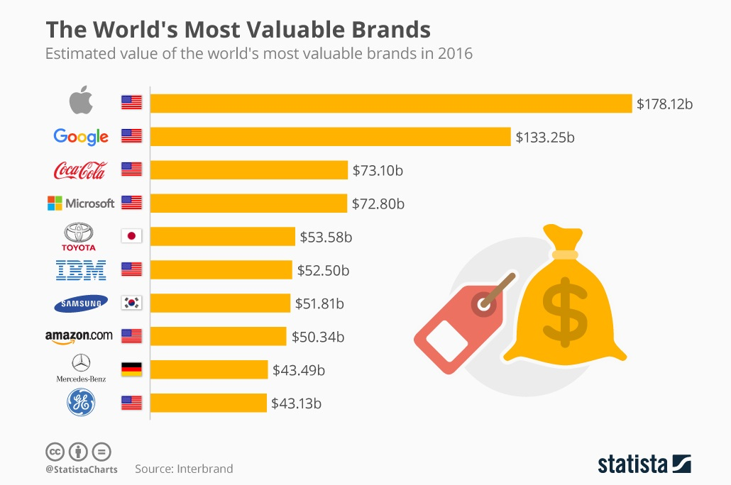 These Are The World's 10 Most Valuable Brands, Tech Continues To Dominate