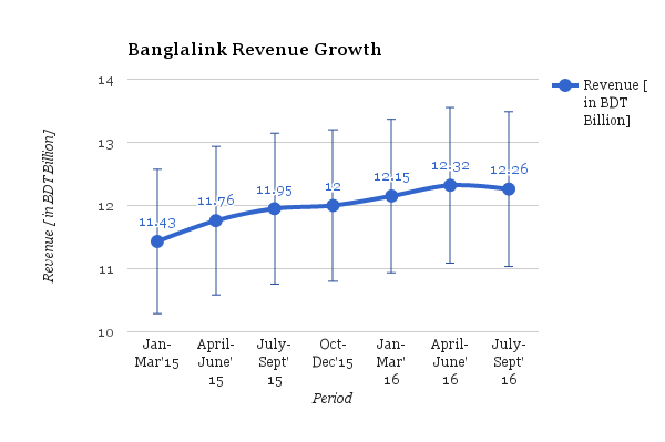 Banglalink Revenue Growth