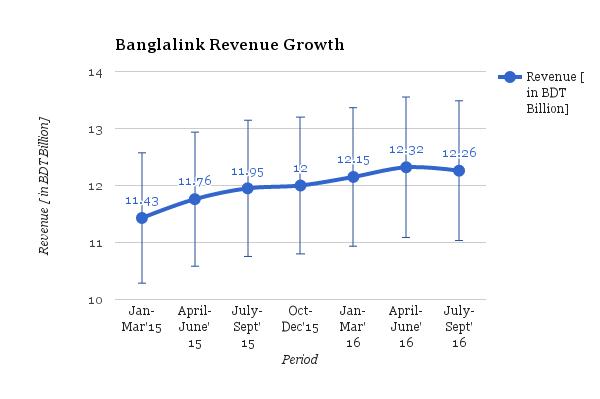Banglalink's 3rd Quarter Revenue Report