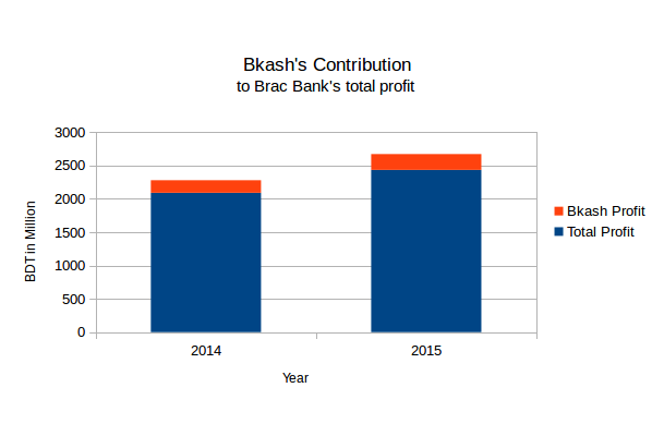 Brac Bank Reports Sharp Growth In Profit, bKash's Contribution Continues To Grow