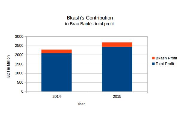 Brac Bank profit growth vs bKash contribution