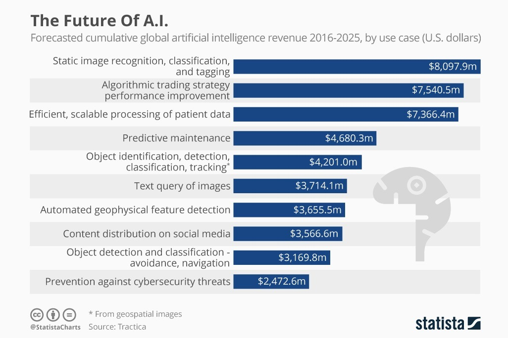 These Are The Areas Where AI Will Go Big In The Next 10 Years