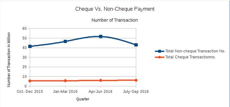 Cheque vs Non-cheque payment