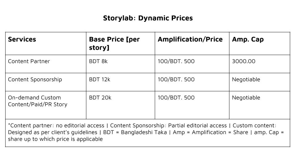 Future Startup Storylab- dynamic pricing
