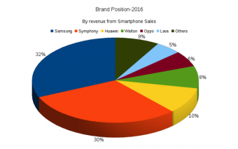 Symphony and Samsung continue to rule the handset market