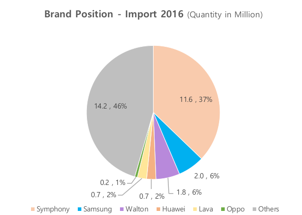Symphony and Samsung continue to rule the handset market - Future