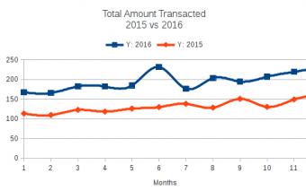 Mobile Financial Service 101: Major Trends In MFS In Bangladesh