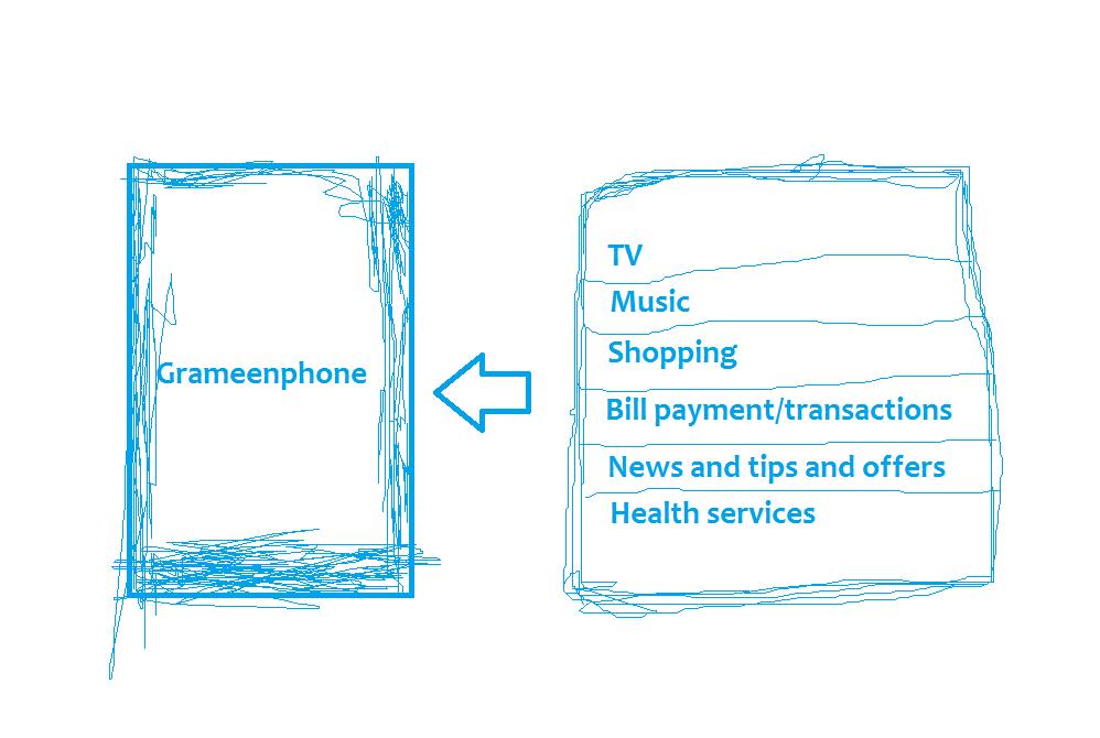 Grameenphone's digital strategy