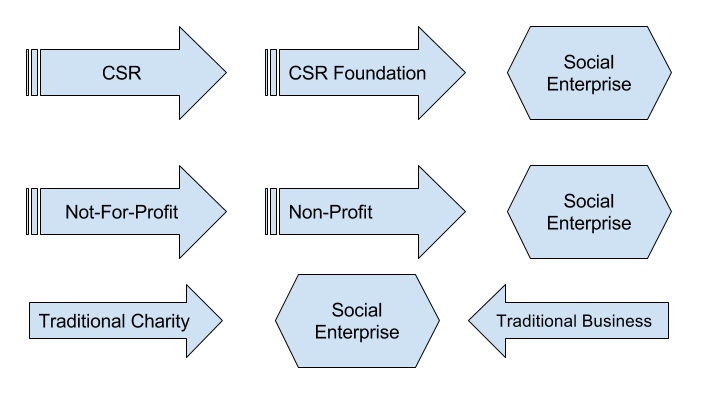 Social Enterprise, Startup, and The Future Of Doing Business