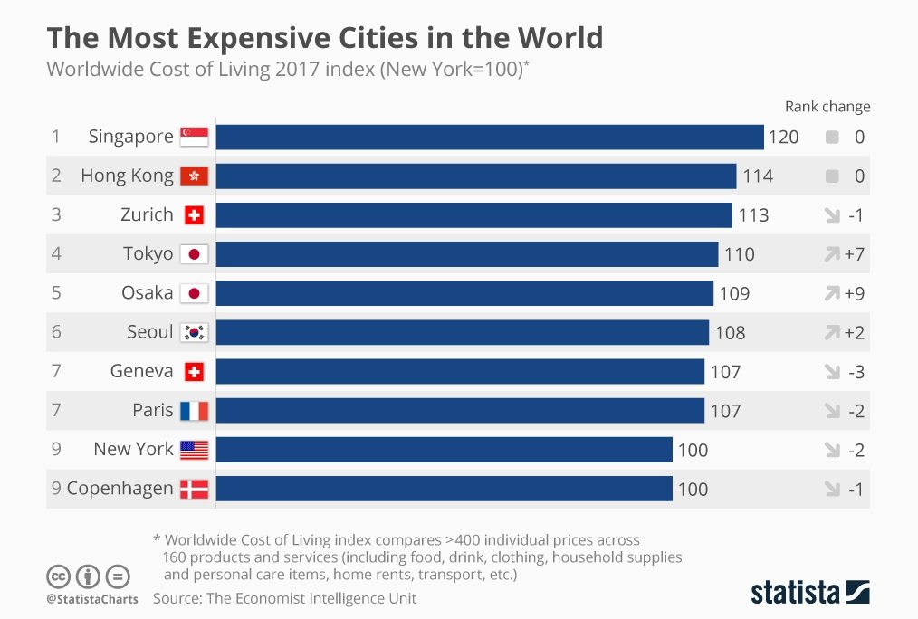 Chart: the_most_expensive_cities_in_the_world_n