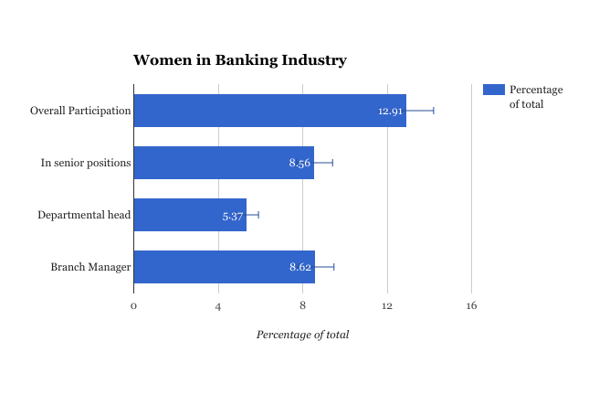 Diversity In The Banking Industry