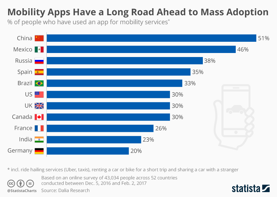 use_of_mobility_apps_n