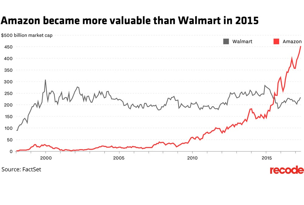 Amazon Is Now More Valuable Than Two Walmarts