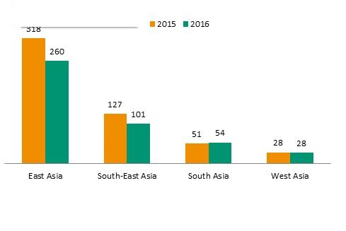 Figure. Developing Asia: FDI inflows, by subregion, 2015 and 2016 (Billions of dollars), Source: UNCTAD, World Investment Report 2017