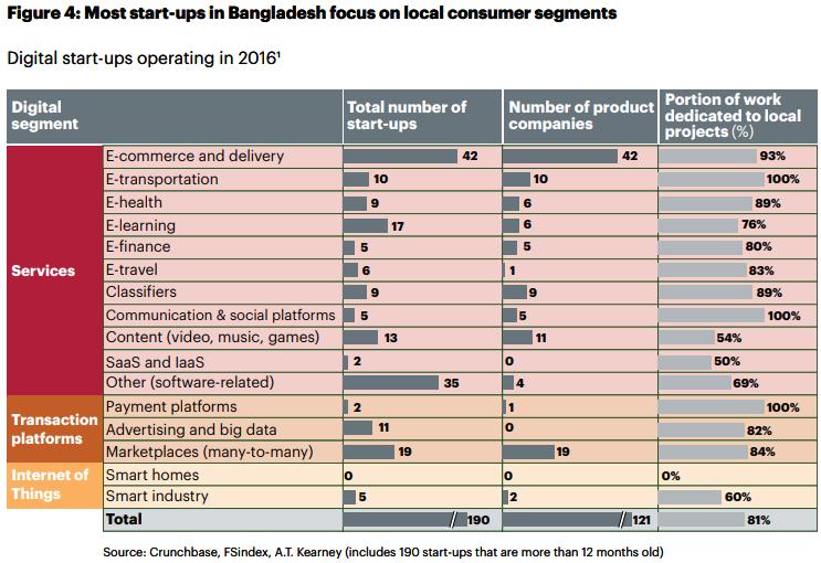 Figure 04  Banglalink's Digital Entrepreneurial Ecosystem In Bangladesh Report
