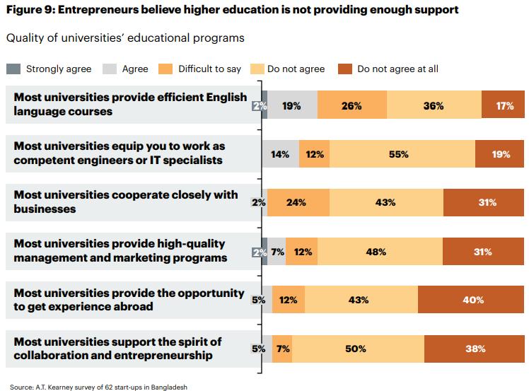 Figure 09   Banglalink's Digital Entrepreneurial Ecosystem In Bangladesh Report