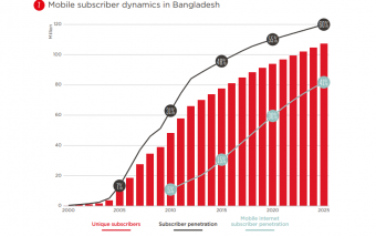 Only 21% Of Bangladeshis Use Mobile Internet Connection