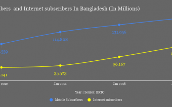 The Mobile And Internet Penetration Growth Continues, Internet's Deployment Phase