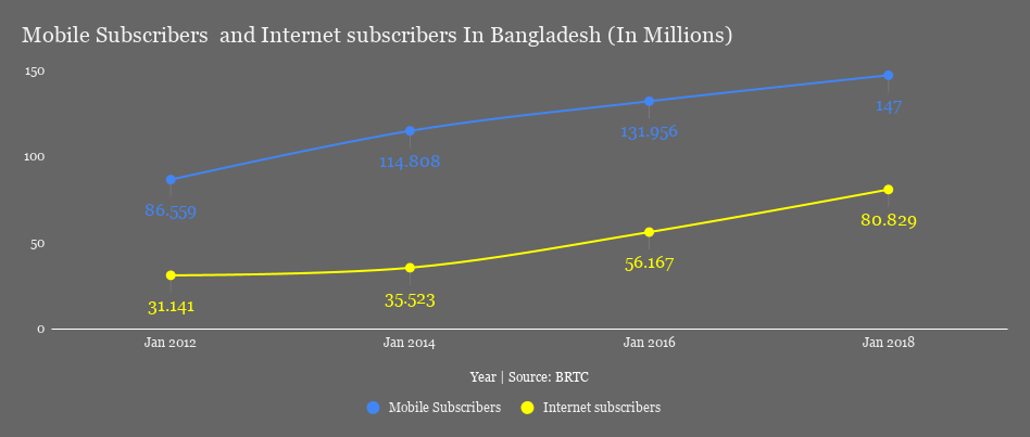 Mobile Subscribers and Internet subscribers In Bangladesh (In Millions)
