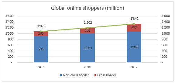 Global online shoppers (million), 2015-2017