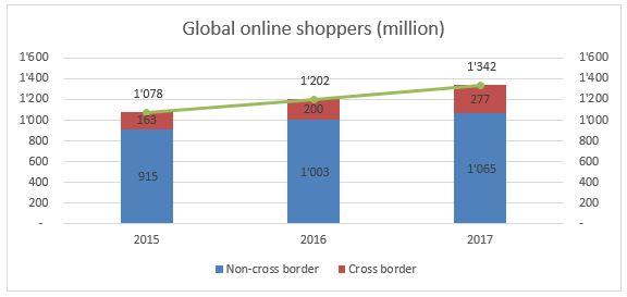 Global online shoppers (million), 2015-2017