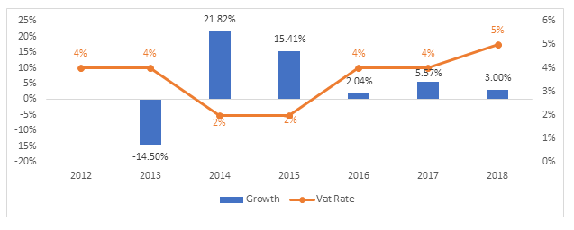 Figure 2: Revenue Growth with VAT %